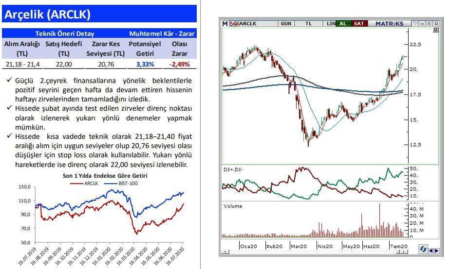 5 hisse yorumu ve grafikli analizi: AKSA, ARCLK, CCOLA, TOASO, TTKOM - Sayfa 2