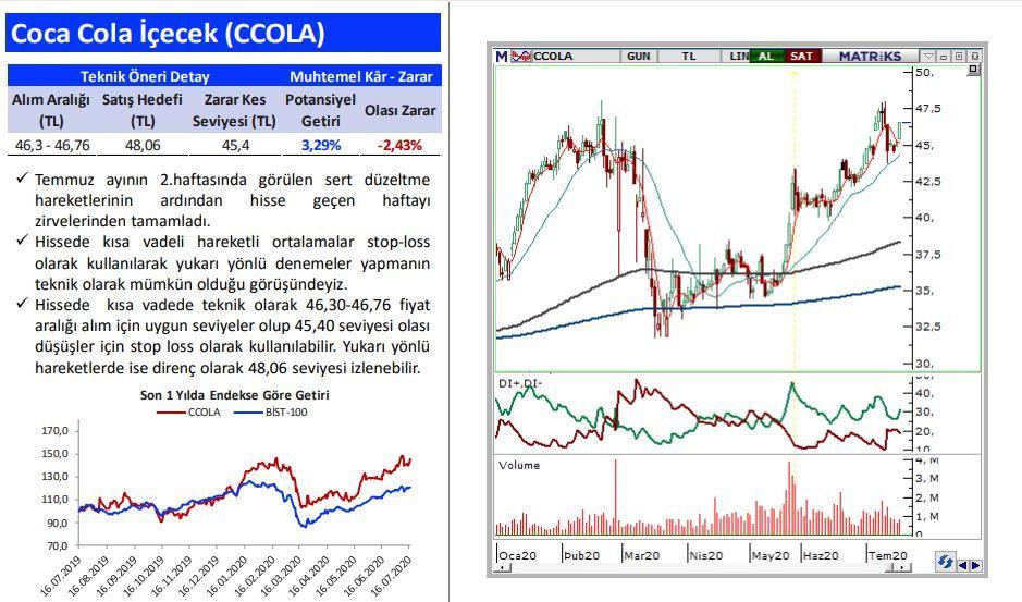5 hisse yorumu ve grafikli analizi: AKSA, ARCLK, CCOLA, TOASO, TTKOM - Sayfa 3