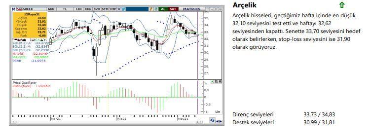 Haftanın yükseliş sinyali veren hisseleri: ARCLK, BRISA, GSDHO, KERVT, PNSUT - Sayfa 1