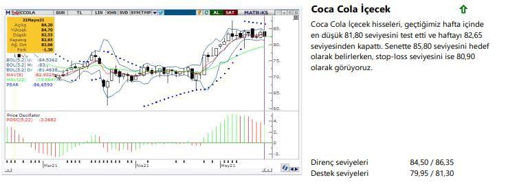 Haftanın yükseliş sinyali veren hisseleri: CCOLA, GSDHO, KERVT, SISE, TKFEN - Sayfa 1