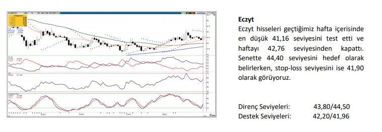 Haftanın yükseliş sinyali veren hisseleri: BIMAS, ECZYT, LOGO, YKBNK - Sayfa 2