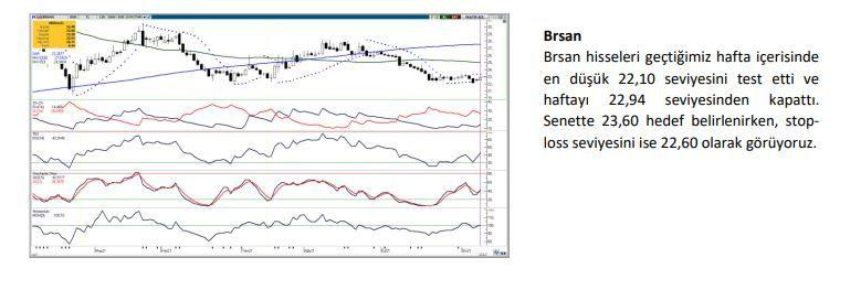 Haftanın yükseliş sinyali veren hisseleri: BRSAN, DOAS, KERVT, MAVI - Sayfa 1