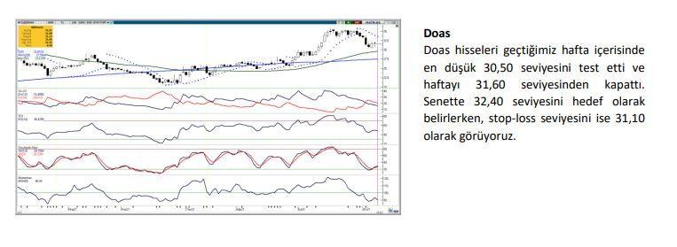 Haftanın yükseliş sinyali veren hisseleri: BRSAN, DOAS, KERVT, MAVI - Sayfa 2